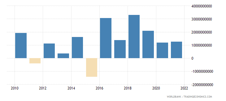 niger changes in inventories constant lcu wb data