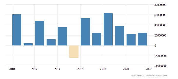 niger changes in inventories us dollar wb data