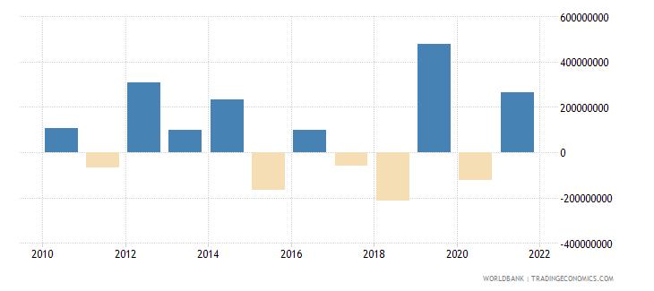 niger changes in net reserves bop us dollar wb data