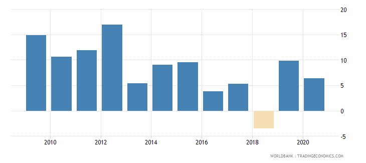 niger claims on other sectors of the domestic economy annual growth as percent of broad money wb data