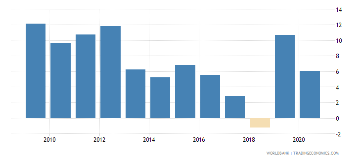 niger claims on private sector annual growth as percent of broad money wb data