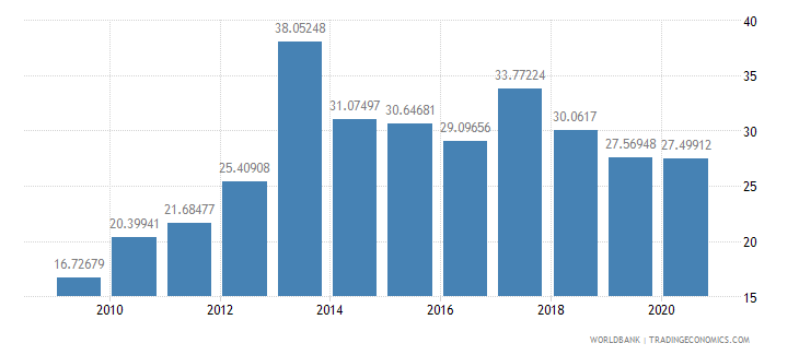 niger communications computer etc percent of service imports bop wb data