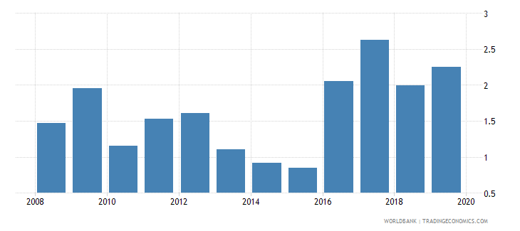 niger consolidated foreign claims of bis reporting banks to gdp percent wb data