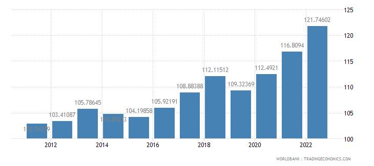 niger consumer price index 2005  100 wb data