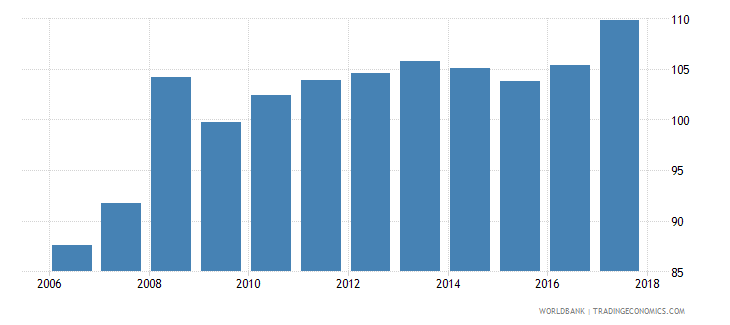 niger consumer price index 2010 100 december wb data