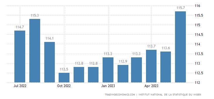 Niger Consumer Price Index Cpi