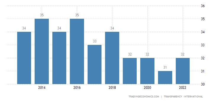 Niger Corruption Index