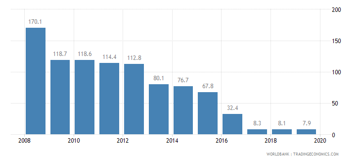 niger cost of business start up procedures percent of gni per capita wb data