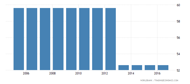 niger cost to enforce a contract percent of claim wb data