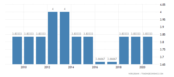 niger cpia economic management cluster average 1 low to 6 high wb data