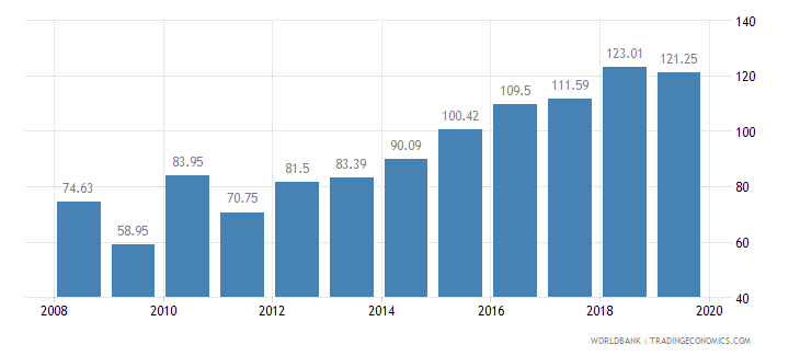 niger crop production index 1999 2001  100 wb data