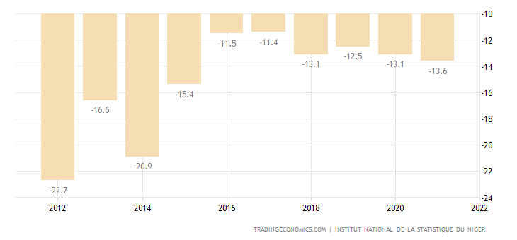 Niger Current Account to GDP