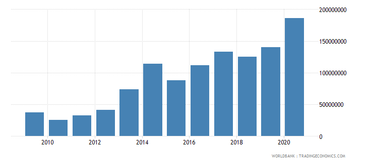 niger debt service on external debt total tds us dollar wb data