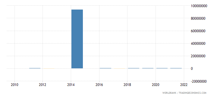 niger discrepancy in expenditure estimate of gdp constant lcu wb data