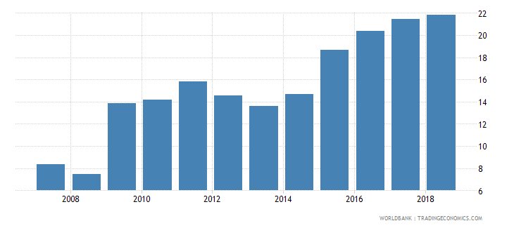 niger domestic credit provided by banking sector percent of gdp wb data