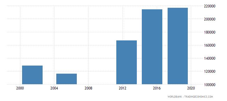 niger elderly illiterate population 65 years male number wb data