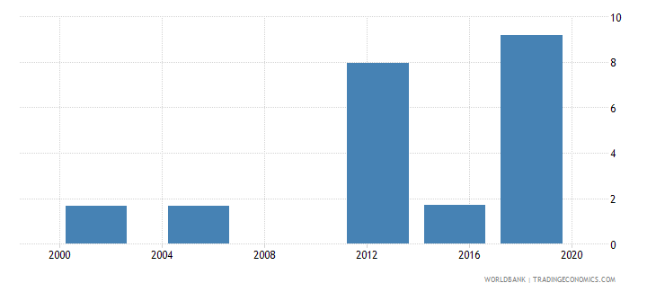 niger elderly literacy rate population 65 years female percent wb data