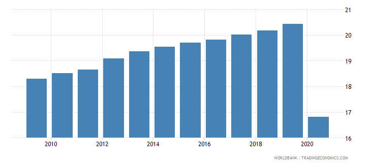niger employees services male percent of male employment wb data