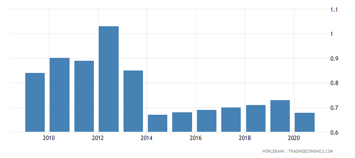 niger employers total percent of employment wb data