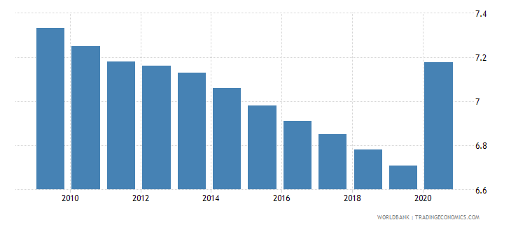 niger employment in industry percent of total employment wb data