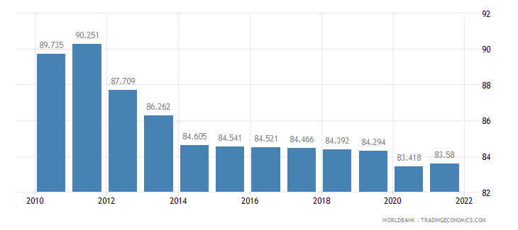 niger employment to population ratio 15 plus  male percent wb data