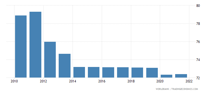 niger employment to population ratio 15 plus  total percent wb data