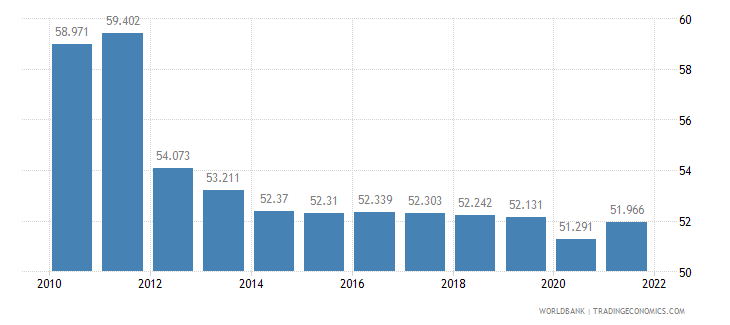 niger employment to population ratio ages 15 24 female percent wb data