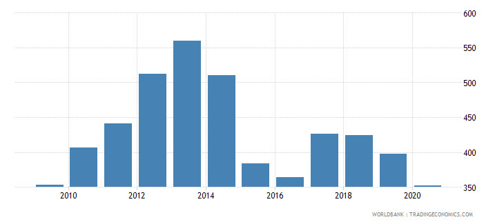 niger export value index 2000  100 wb data