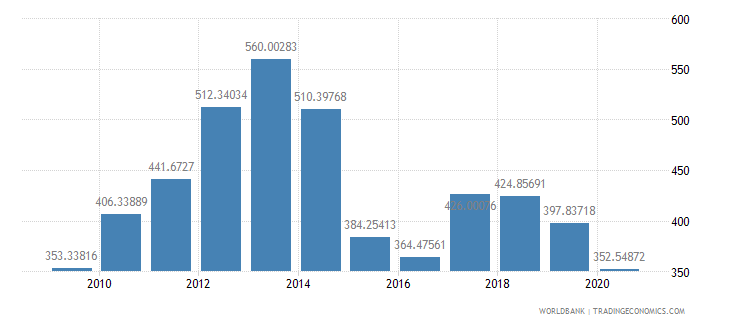 niger export value index 2000  100 wb data