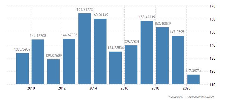 niger export volume index 2000  100 wb data
