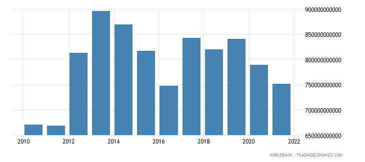 niger exports as a capacity to import constant lcu wb data