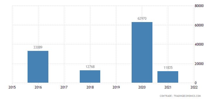 niger exports australia