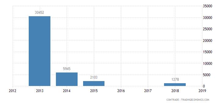 niger exports bangladesh