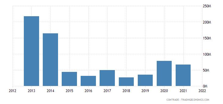 niger exports burkina faso