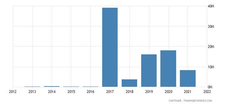 niger exports chad