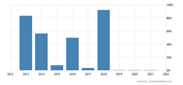 niger exports china