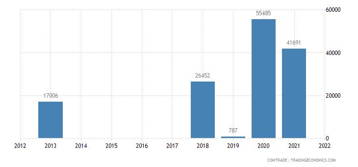 niger exports israel