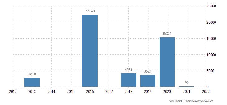 niger exports madagascar