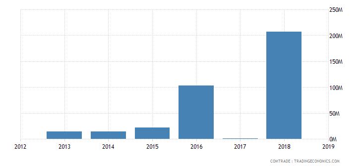 niger exports malaysia