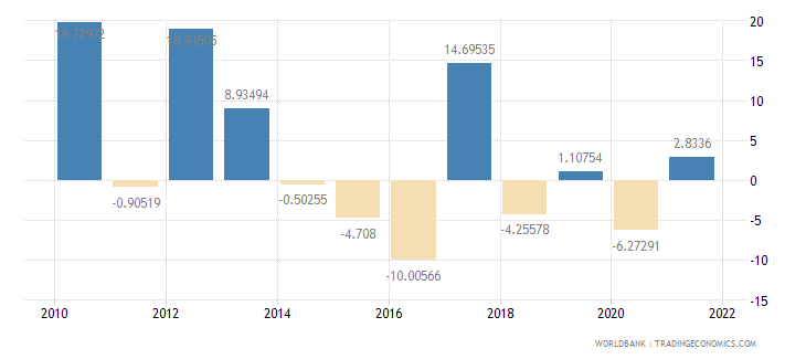 niger exports of goods and services annual percent growth wb data