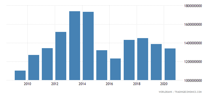 niger exports of goods and services bop us dollar wb data