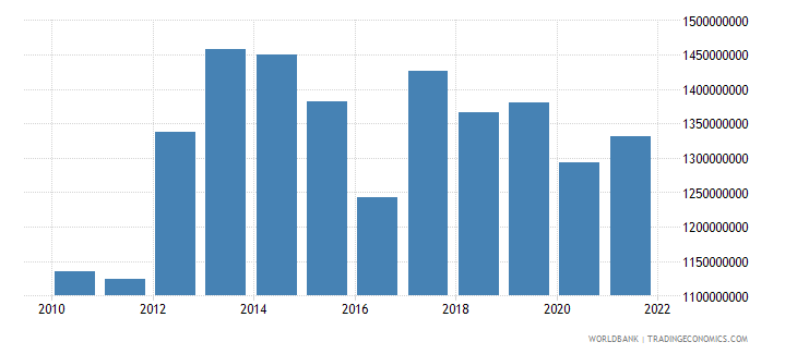 niger exports of goods and services constant 2000 us dollar wb data