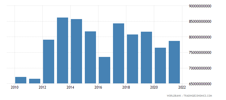 niger exports of goods and services constant lcu wb data
