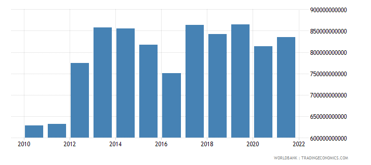 niger exports of goods and services current lcu wb data