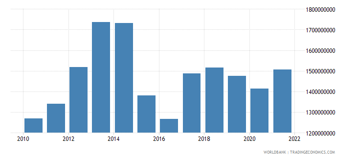 niger exports of goods and services us dollar wb data