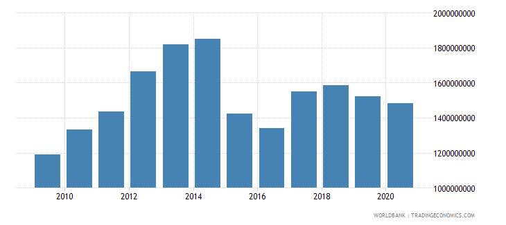 niger exports of goods services and income bop us dollar wb data