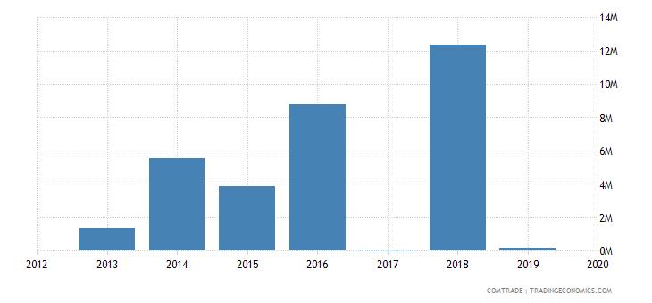niger exports singapore