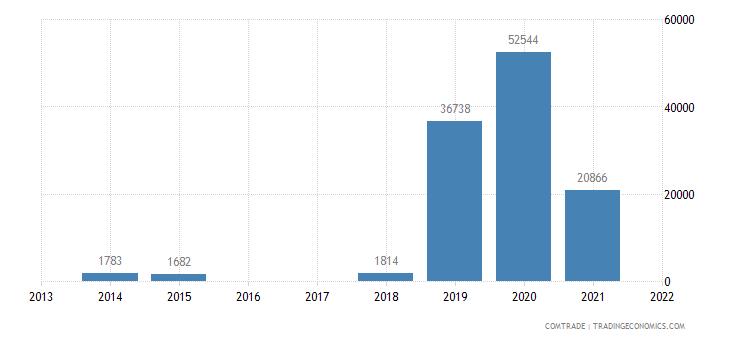 niger exports sudan