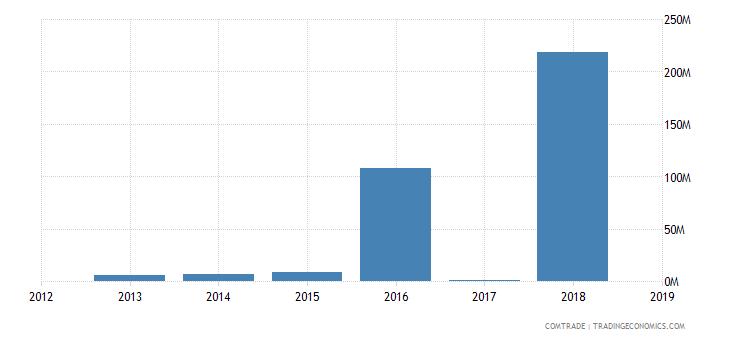 niger exports thailand