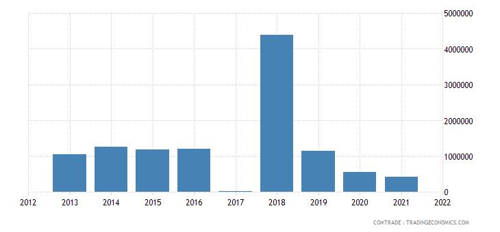 niger exports tunisia